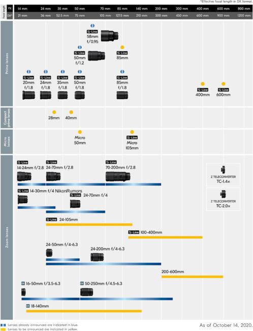 Nikon Z October 2020 Roadmap
