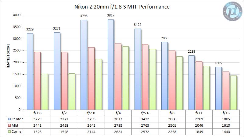 Nikon Z 20mm f/1.8 S MTF Performance