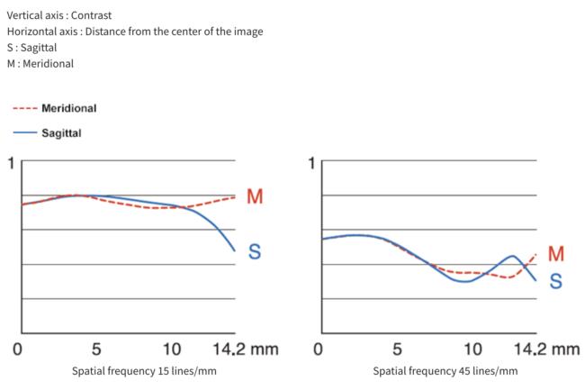 Fuji XF 50mm f/1.0 R WR MTF Chart
