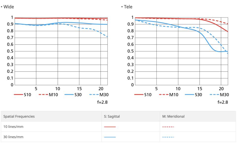 Nikon Z 14-24mm f/2.8 S MTF Chart