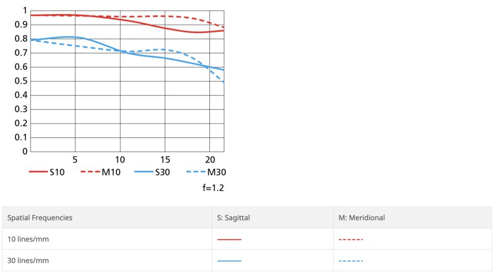 Nikon Z 50mm f/1.2 S MTF Chart