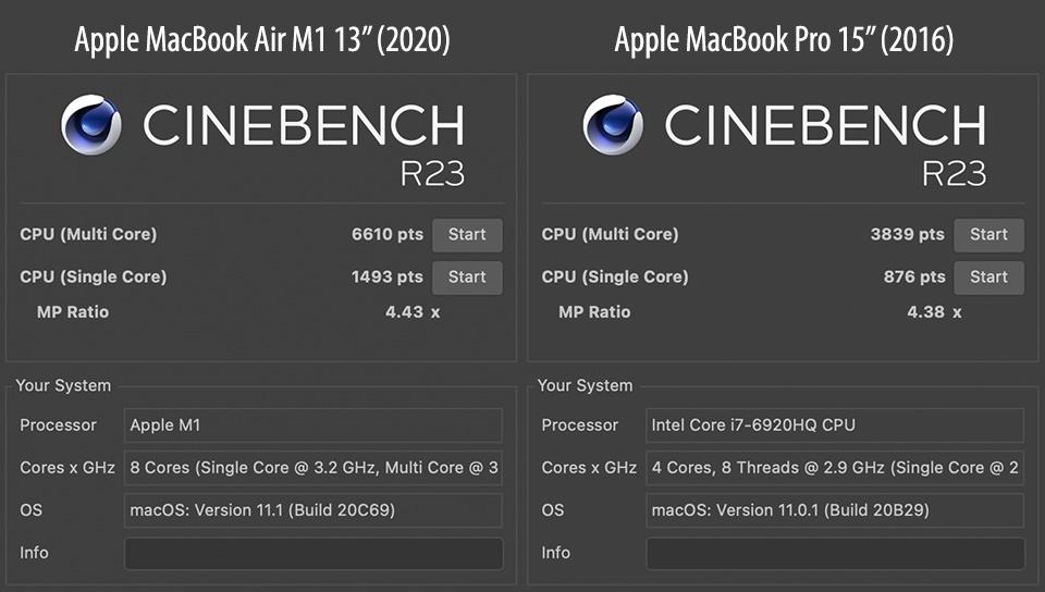 Cinebench R23 MacBook Air M1 vs MacBook Pro 2016