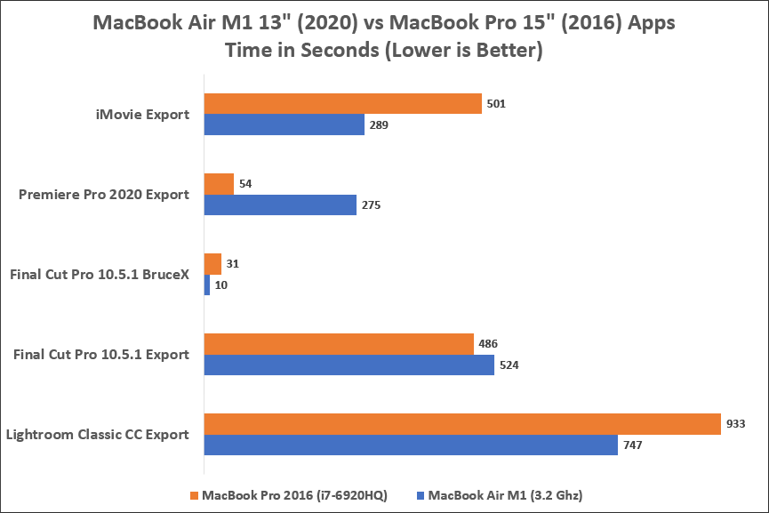 MacBook Air M1 vs MacBook Pro 2016 App Benchmark
