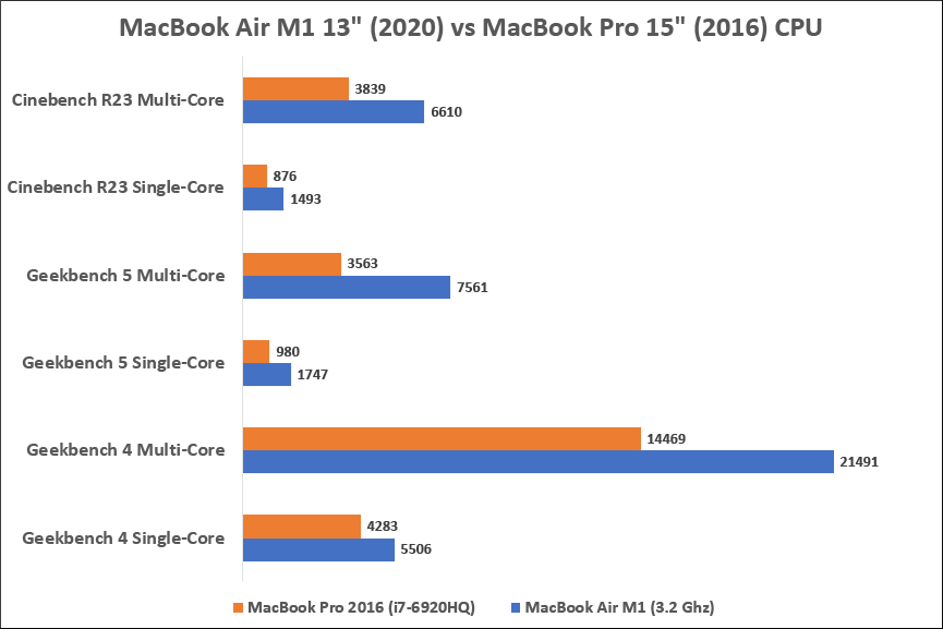 MacBook Air M1 vs MacBook Pro 2016 CPU Benchmark