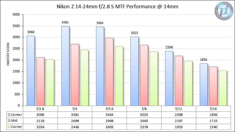 Nikon Z 14-24mm f/2.8 S MTF Performance 14mm