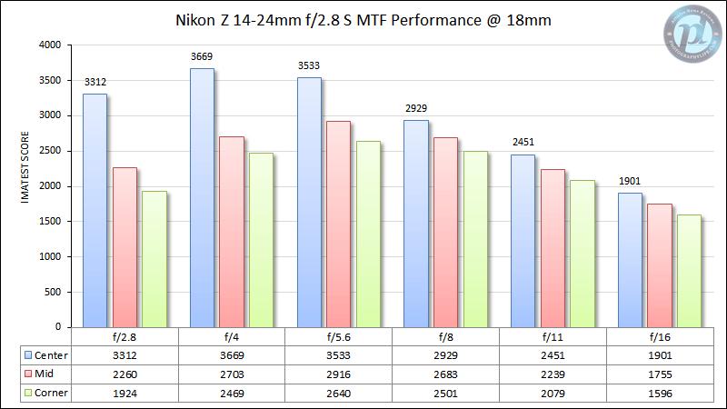 Nikon Z 14-24mm f/2.8 S MTF Performance 18mm