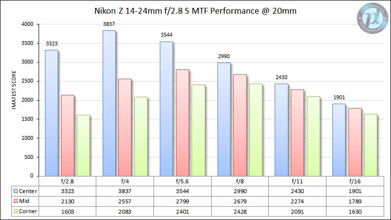 Nikon Z 14-24mm f/2.8 S MTF Performance 20mm