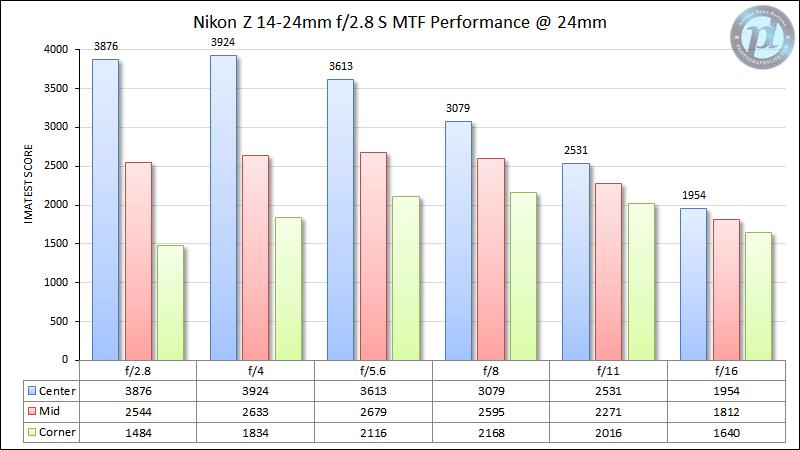 Nikon Z 14-24mm f/2.8 S MTF Performance 24mm