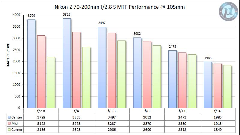 Nikon Z 70-200mm f/2.8 S MTF Performance 105mm