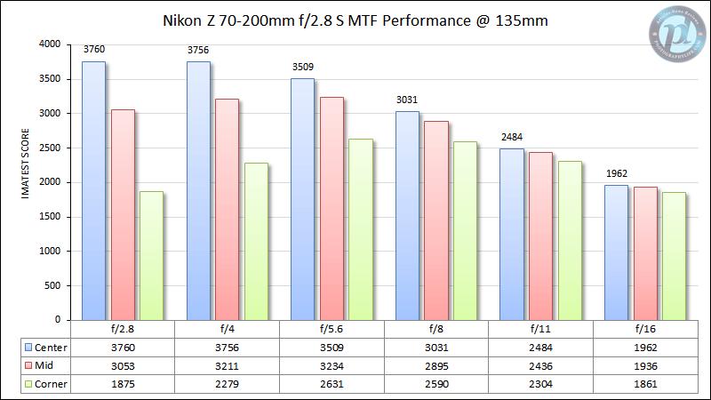 Nikon Z 70-200mm f/2.8 S MTF Performance 135mm