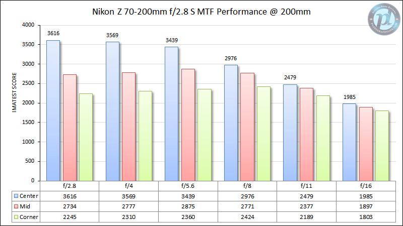 Nikon Z 70-200mm f/2.8 S MTF Performance 200mm