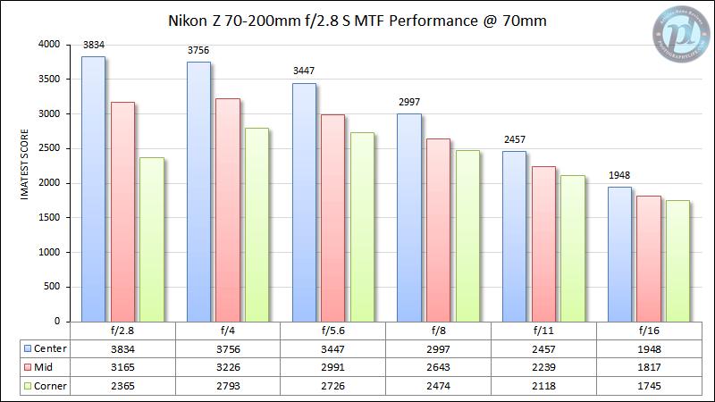 Nikon Z 70-200mm f/2.8 S MTF Performance 70mm
