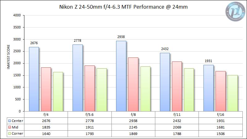 Nikon Z 24-50mm f/4-6.3 MTF Performance 24mm