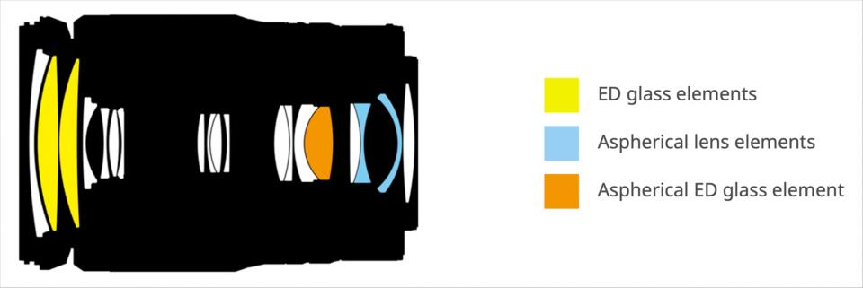Nikon 24-200mm f4-6.3 Lens Construction Diagram ED Glass Aspherical