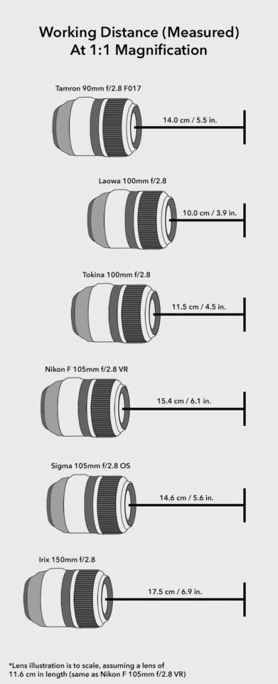 Working Distance Comparison Macro Lenses