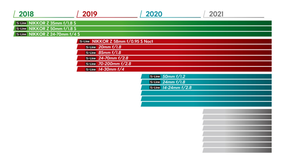 First Nikon Z Roadmap