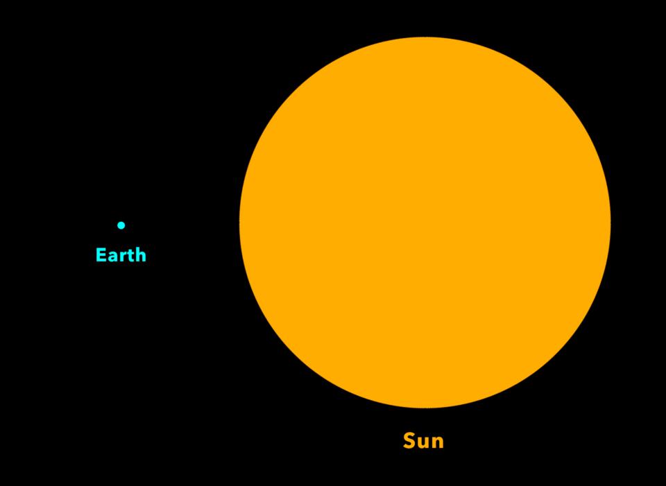 El tamaño de la Tierra contra el Sol a escala